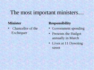 The most important ministers… Minister Chancellor of the Exchequer Responsibi