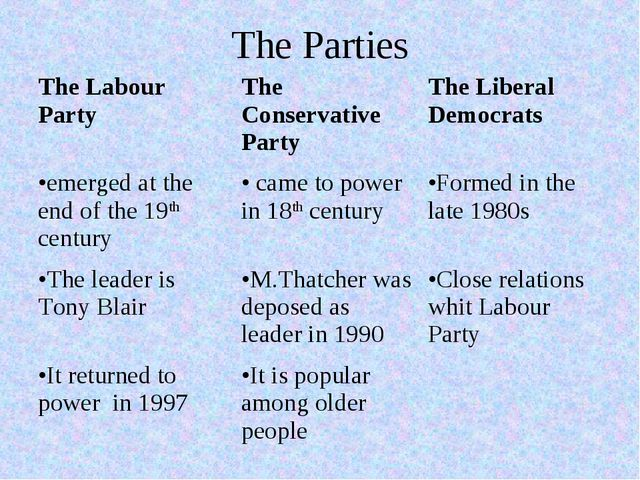 The Parties