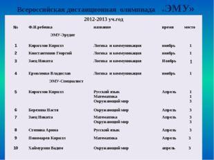 Результаты участия учащихся (школьный уровень) «Минута Славы» 2012-2013уч.го