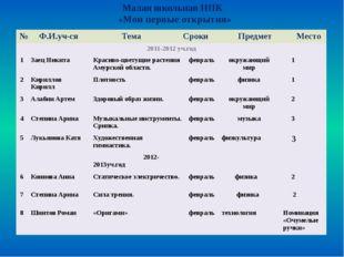 Учебно-методический комплект для начальной школы «Школа 2100»: Программы Уче
