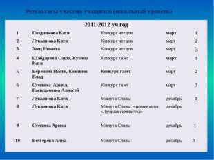 Всероссийская дистанционная олимпиада «ЭМУ» 2012-2013уч.год № Ф.И.ребенка наз