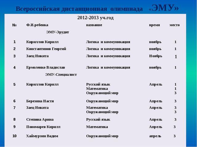 Результаты участия учащихся (школьный уровень) «Минута Славы» 2012-2013уч.го...