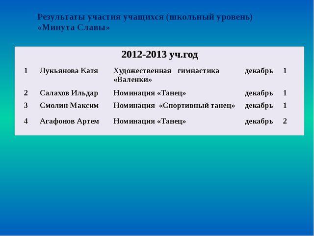 Результаты участия учащихся в конкурсе «Динамо» 2012-2013уч.год 1 Грамота Ам...
