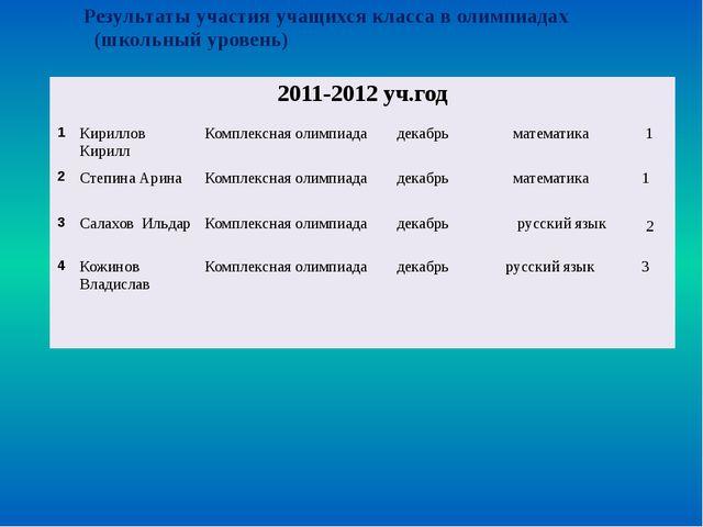 Результаты участия учащихся (школьный уровень) 2011-2012уч.год 1 Позднякова...