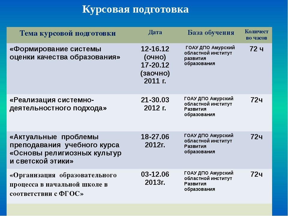 Предметные олимпиады Предметные конкурсы Научно-практические конференции