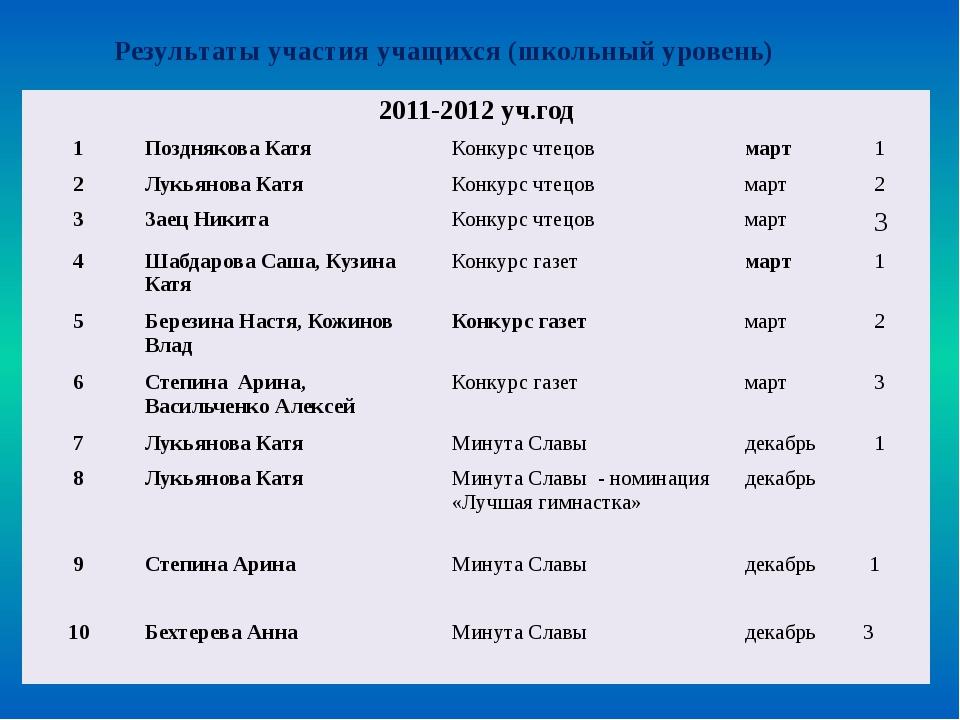 Всероссийская дистанционная олимпиада «ЭМУ» 2012-2013уч.год № Ф.И.ребенка наз...