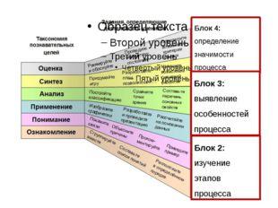 Блок 4: определение значимости процесса Блок 1: определение понятия Блок 2: и