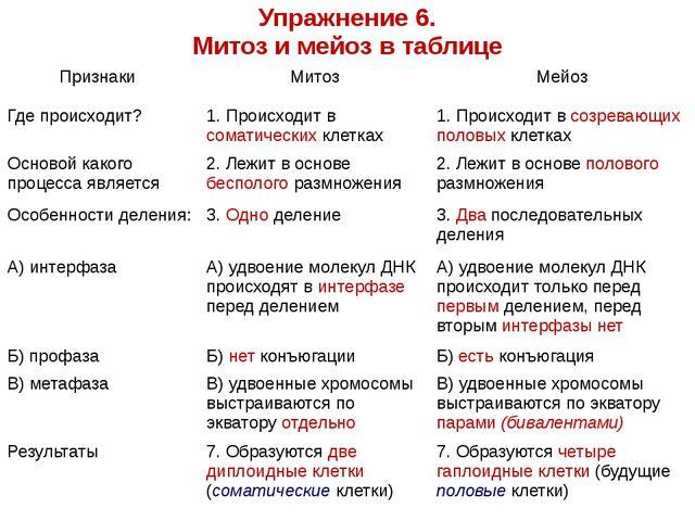 Упражнение 6. Митоз и мейоз в таблице Признаки Митоз Мейоз Где происходит? 1....