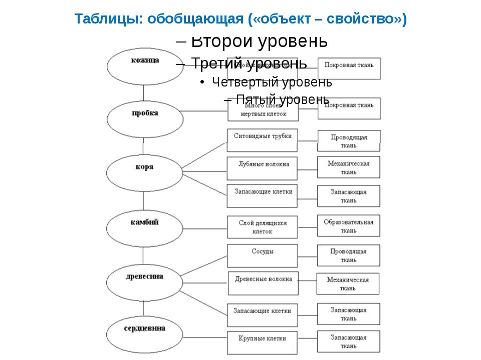 Таблицы: обобщающая («объект – свойство»)