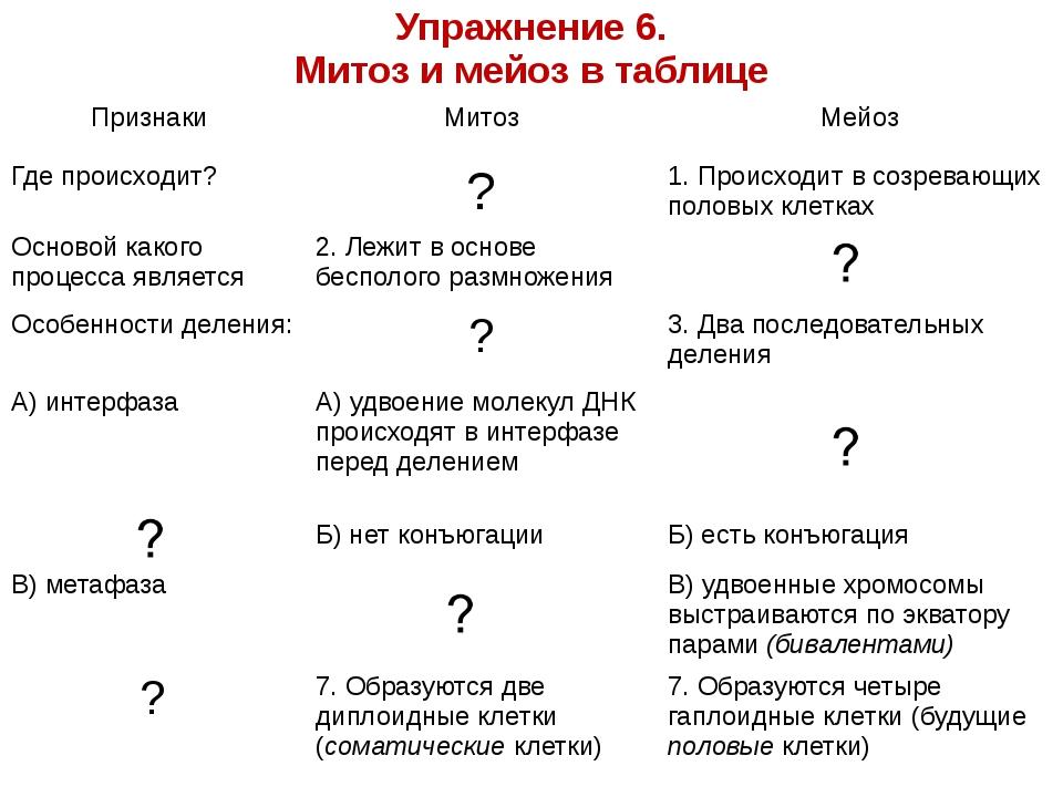 Упражнение 6. Митоз и мейоз в таблице Признаки Митоз Мейоз Где происходит? ?...