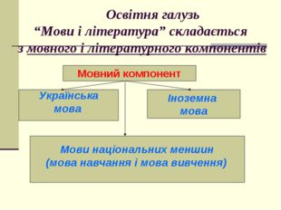 """Освітня галузь """"Мови і література"""" складається з мовного і літературного ком"""