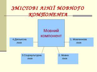 ЗМІСТОВІ ЛІНІЇ МОВНОГО КОМПОНЕНТА Мовний компонент 4.Діяльнісна лінія 1. Мовл