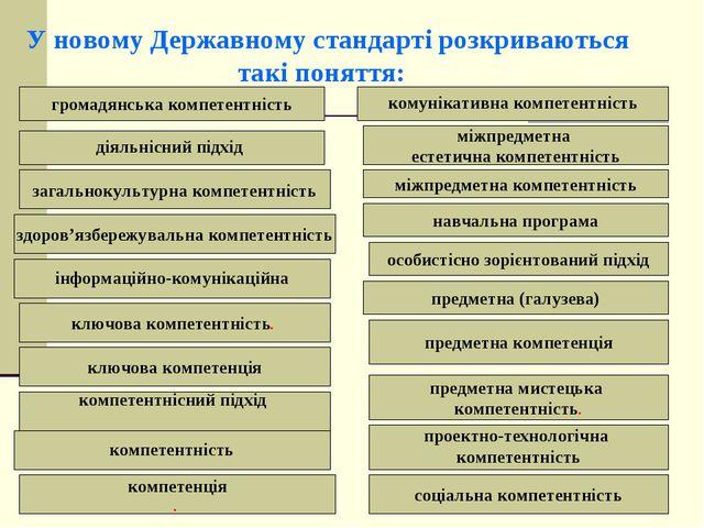 У новому Державному стандарті розкриваються такі поняття: діяльнісний під...