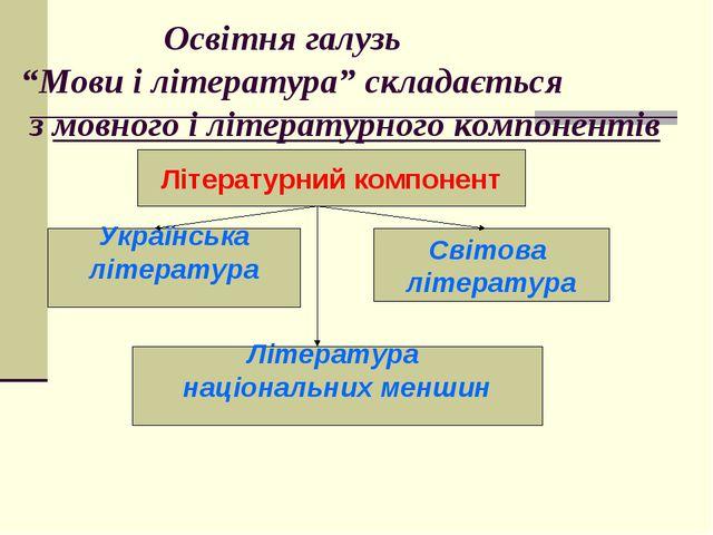 """Освітня галузь """"Мови і література"""" складається з мовного і літературного ко..."""