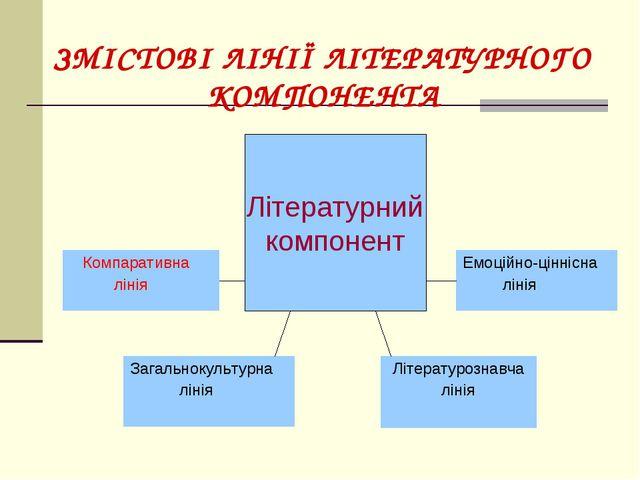 Літературний компонент ЗМІСТОВІ ЛІНІЇ ЛІТЕРАТУРНОГО КОМПОНЕНТА Компаративна л...