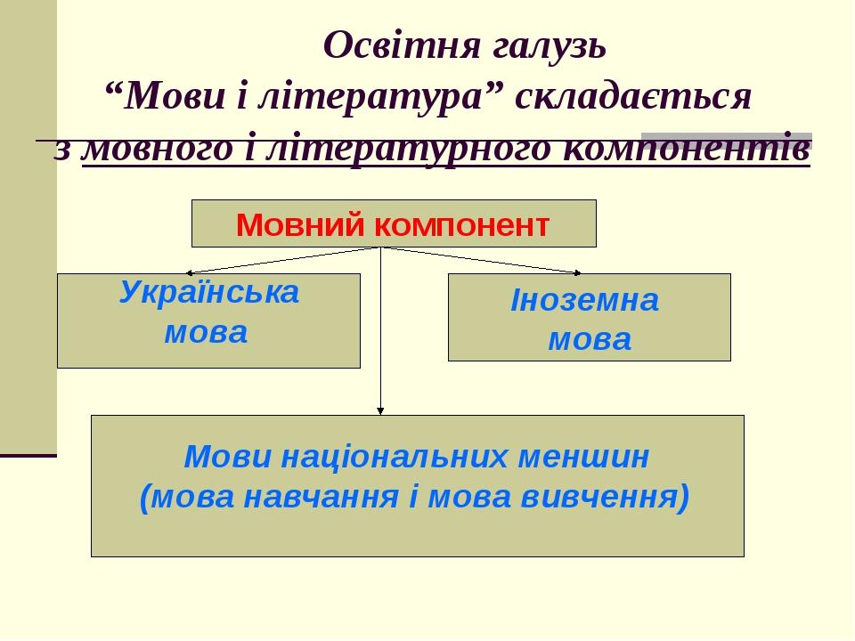 """Освітня галузь """"Мови і література"""" складається з мовного і літературного ком..."""