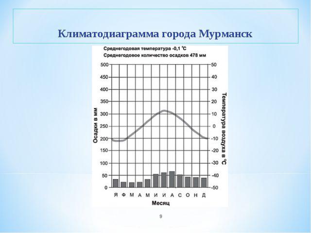 * Климатодиаграмма города Мурманск