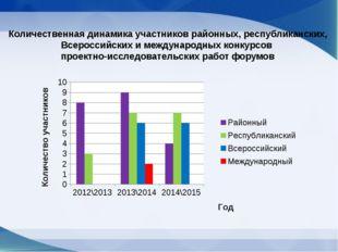 Количественная динамика участников районных, республиканских, Всероссийских и