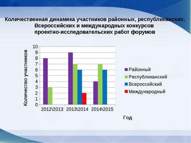 Количественная динамика участников районных, республиканских, Всероссийских и...