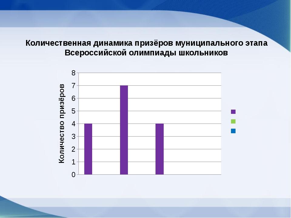 Количественная динамика призёров муниципального этапа Всероссийской олимпиады...