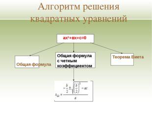 Алгоритм решения квадратных уравнений