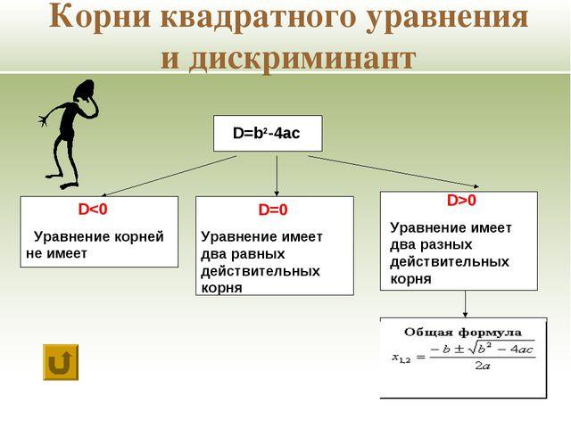 D=b2-4ac D>0 Уравнение имеет два разных действительных корня Корни квадратног...