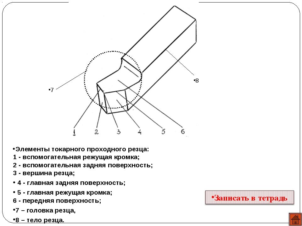 Элементы токарного проходного резца: 1-вспомогательная режущая кромка; 2-...