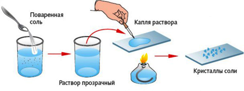 http://proiz-teh.ru/images/photos/viparivanie.jpg