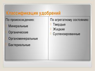 Классификация удобрений По происхождению: Минеральные Органические Органомине