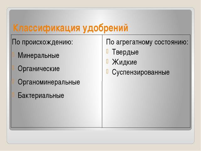 Классификация удобрений По происхождению: Минеральные Органические Органомине...