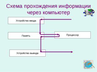 Схема прохождения информации через компьютер Устройство ввода Память Устройст