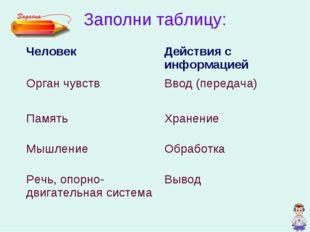 Заполни таблицу: ЧеловекДействия с информацией Орган чувств Ввод (передача)