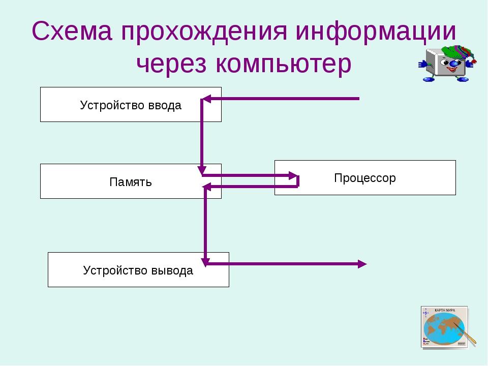 Схема прохождения информации через компьютер Устройство ввода Память Устройст...