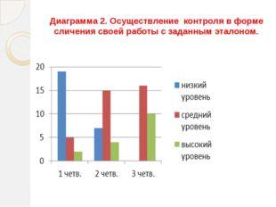 Диаграмма 2. Осуществление контроля в форме сличения своей работы с заданным