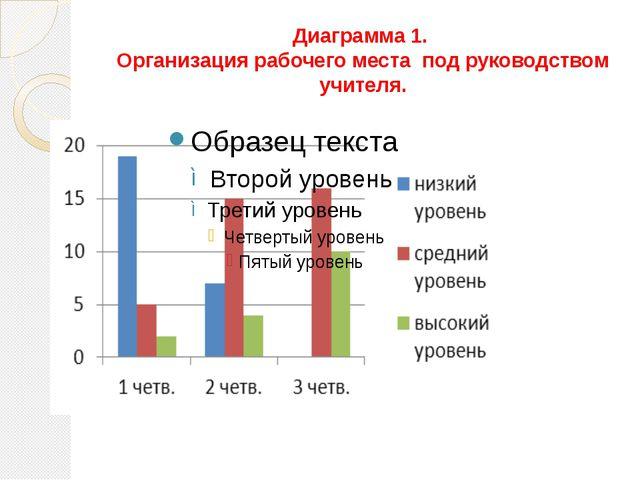 Диаграмма 1. Организация рабочего места под руководством учителя.
