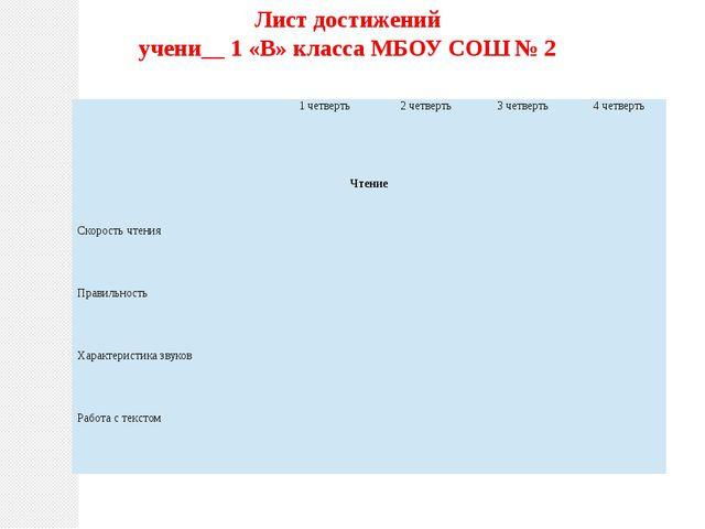 Лист достижений учени__ 1 «В» класса МБОУ СОШ № 2 1 четверть 2 четверть 3 чет...