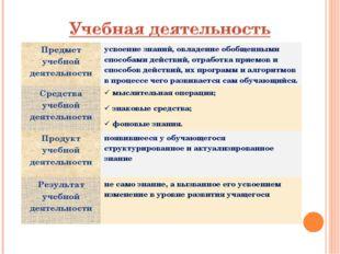 Предмет учебной деятельностиусвоение знаний, овладение обобщенными способами