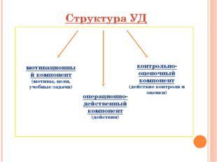 мотивационный компонент (мотивы, цели, учебные задачи) операционно-действенны