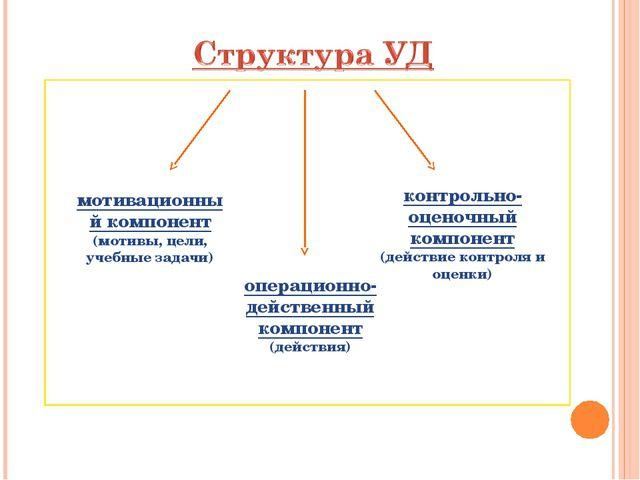 мотивационный компонент (мотивы, цели, учебные задачи) операционно-действенны...