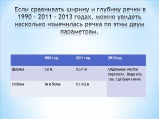 1990 год2011 год2013год Ширина1-2 м0,5-1 мОтдельные участки пересохли .