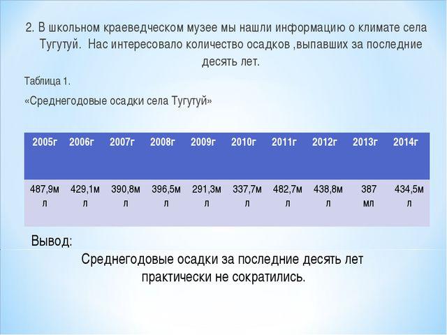 2. В школьном краеведческом музее мы нашли информацию о климате села Тугутуй....