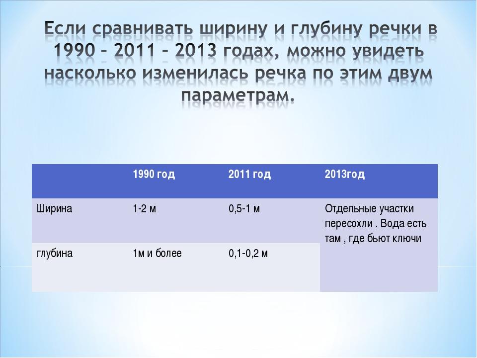 1990 год2011 год2013год Ширина1-2 м0,5-1 мОтдельные участки пересохли ....