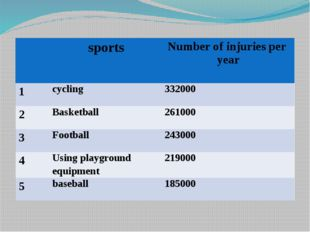 sports Number of injuries per year 1 cycling 332000 2 Basketball 261000 3 Fo