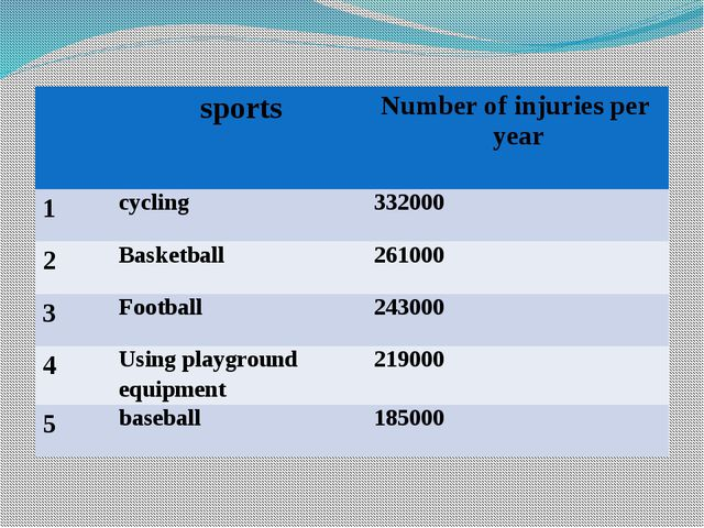 sports Number of injuries per year 1 cycling 332000 2 Basketball 261000 3 Fo...