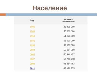 Население ГодЧисленность населения (чел.) 190035405900 194950300000 19