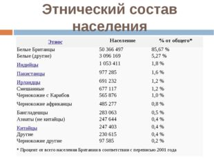 Этнический состав населения ЭтносНаселение% от общего* Белые Британцы50 3