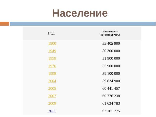 Население ГодЧисленность населения (чел.) 190035405900 194950300000 19...