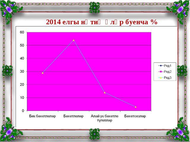 2014 елгы нәтиҗәләр буенча %