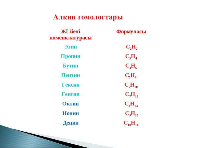 Жүйелі номенклатурасыФормуласы Этин C2H2 ПропинC3H4 БутинC4H6 ПентинC5H...