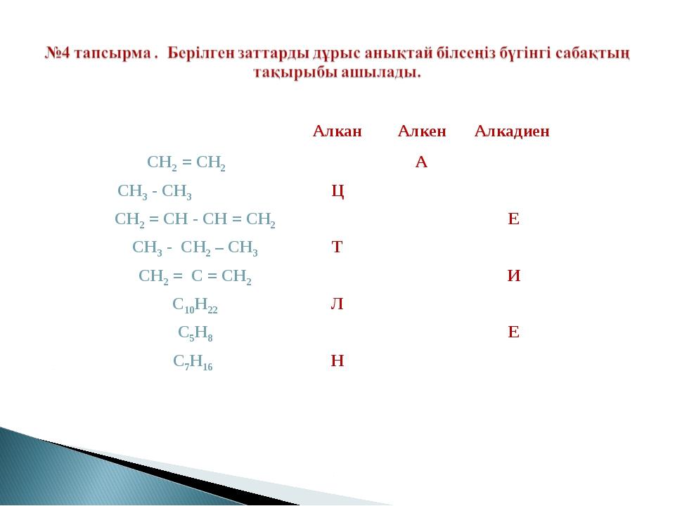 АлканАлкенАлкадиен СН2 = СН2 А СН3 - СН3 Ц СН2 = СН - СН = СН2Е С...
